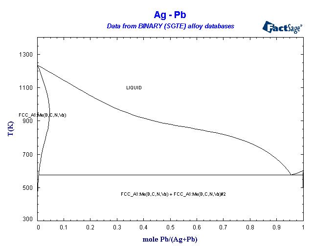 alloys of 82 lead