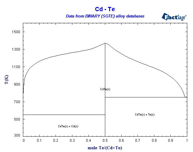 Cd Te alloys of 48 cadmium