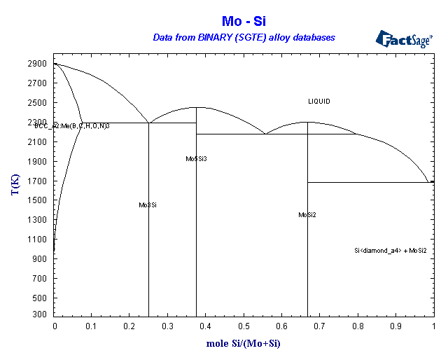 Alloys Of 42 Molybdenum
