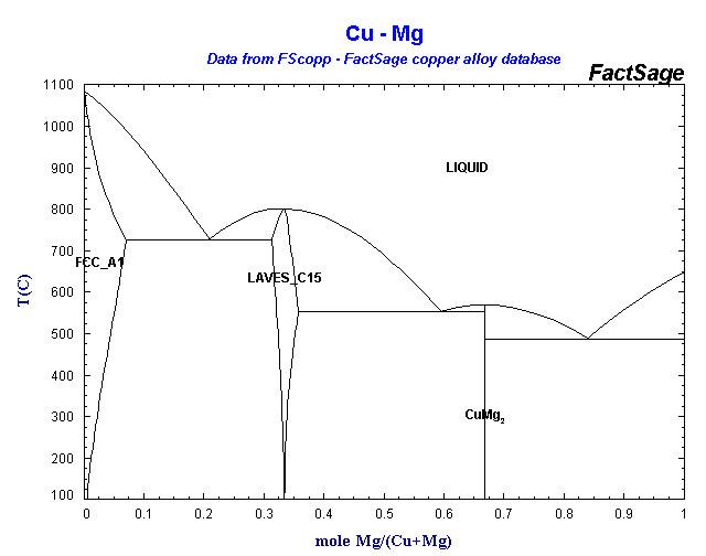 Cu Mg alloys of 12 magnesium