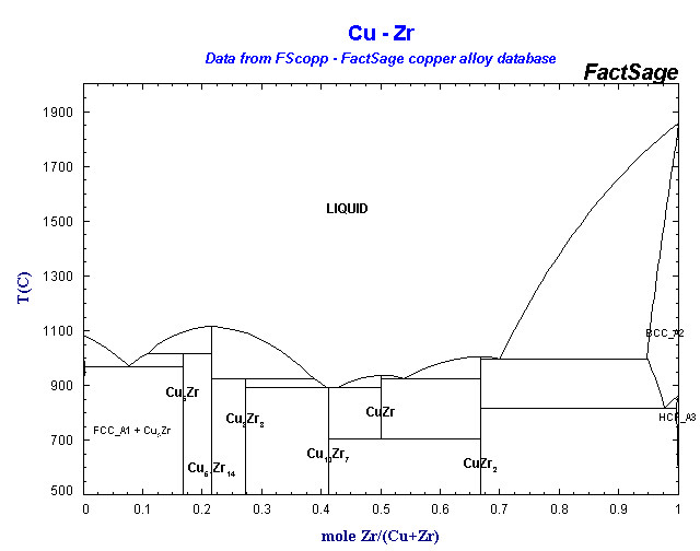 Alloys of 40 zirconium fscopp cu zr ccuart Gallery