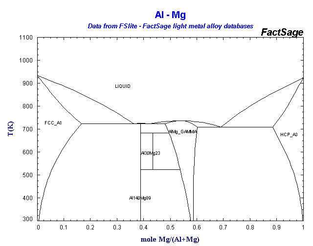 Alloys of 13 aluminum fslite al mg ccuart Image collections
