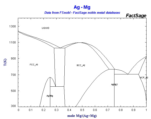 Alloys of 12 magnesium fsnobl ag mg ccuart Images