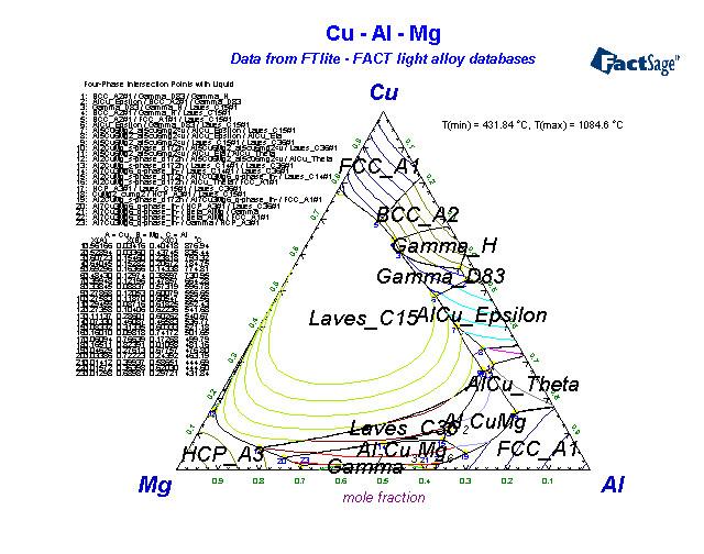 Al Cu Mg alloys of 12 magnesium
