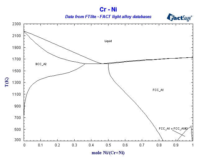 Alloys of 28 nickel ftlite cr ni ccuart Choice Image