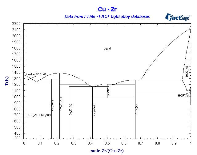Cu Zr alloys of 40 zirconium