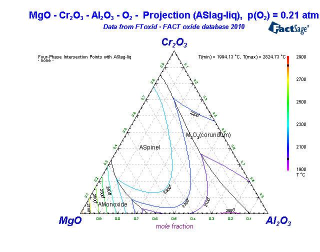 Alloys Of 24 Chromium