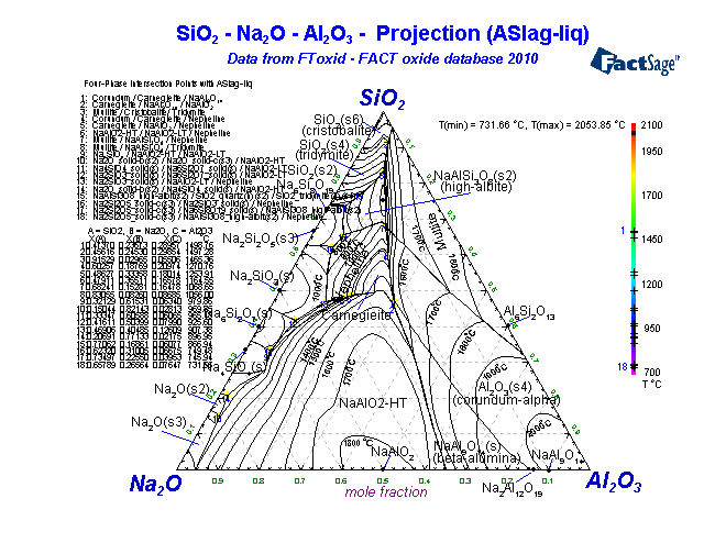Phase Diagram Array