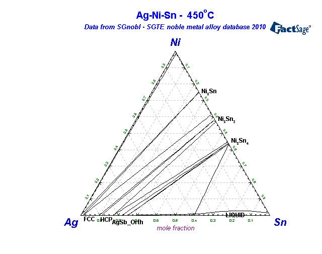 Alloys of 28 nickel sgnobl ag ni sn450 ccuart Choice Image