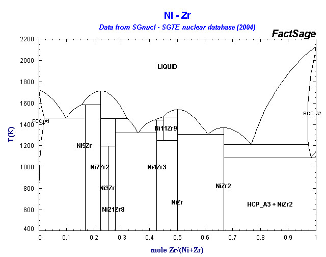 Phase diagram array sgnucl ni zr ccuart Gallery