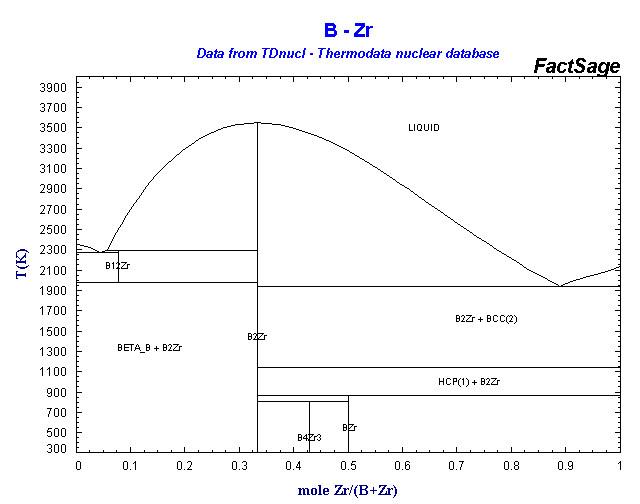 Phase diagram array tdnucl b zr ccuart Gallery